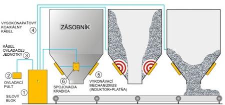 Pôsobenie magneticko-impulzného systému na čistenie zásobníkov.